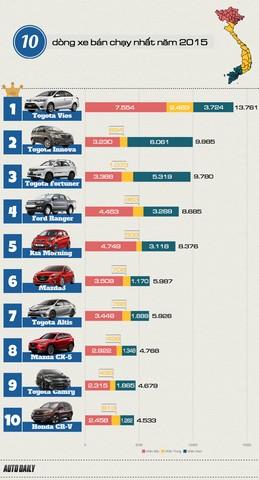 Bảng xếp hạng 10 xe bán chạy nhất thị trường ôtô Việt Nam năm 2015.
